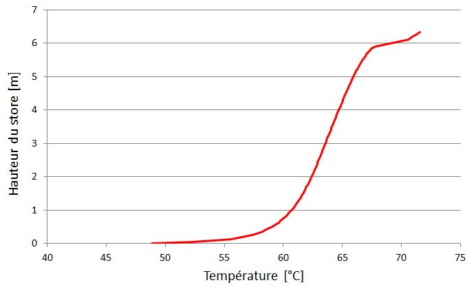 Courbe de température dans le store