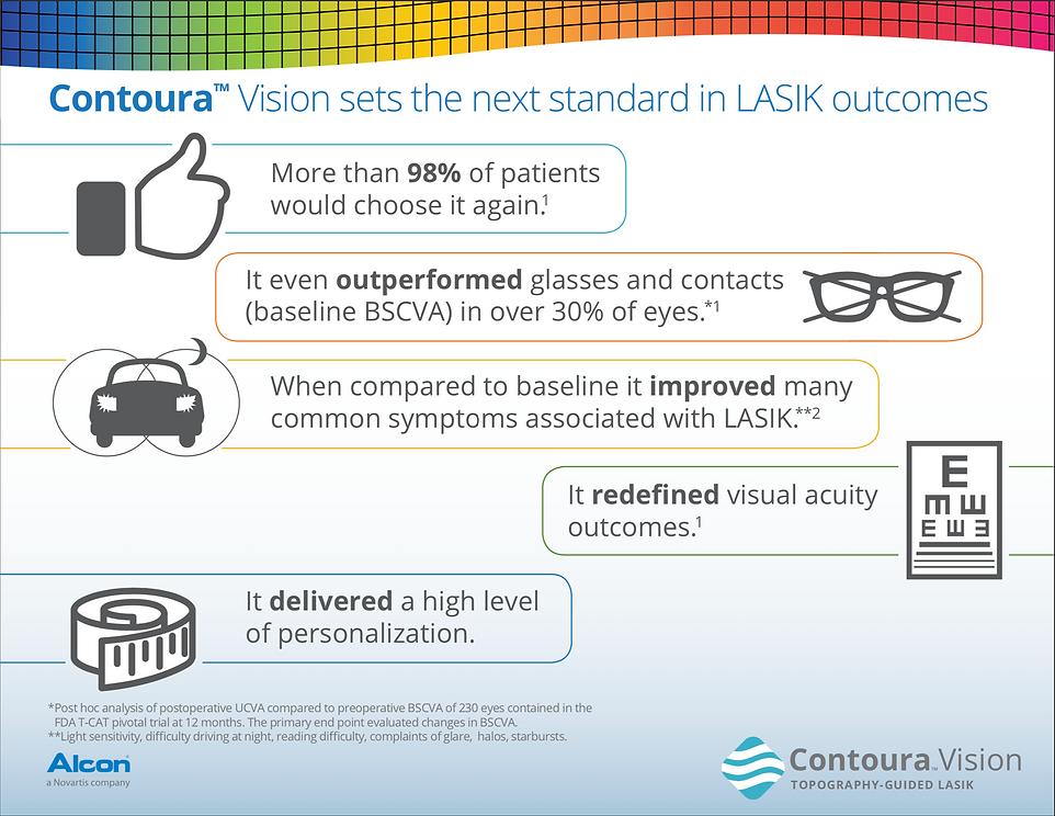Contoura Vision Highlights.png