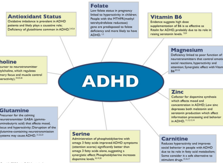 8 Vitamins/nutrients that need to be checked for ADD and ADHD