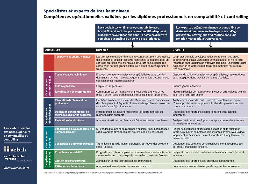 Compétences opérationnelles validées par les dîplomes professionnels selon CNC