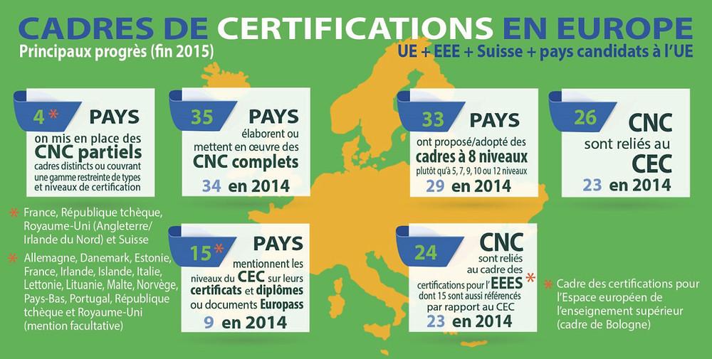 Comparatif des cadres de certification - Etat 2015