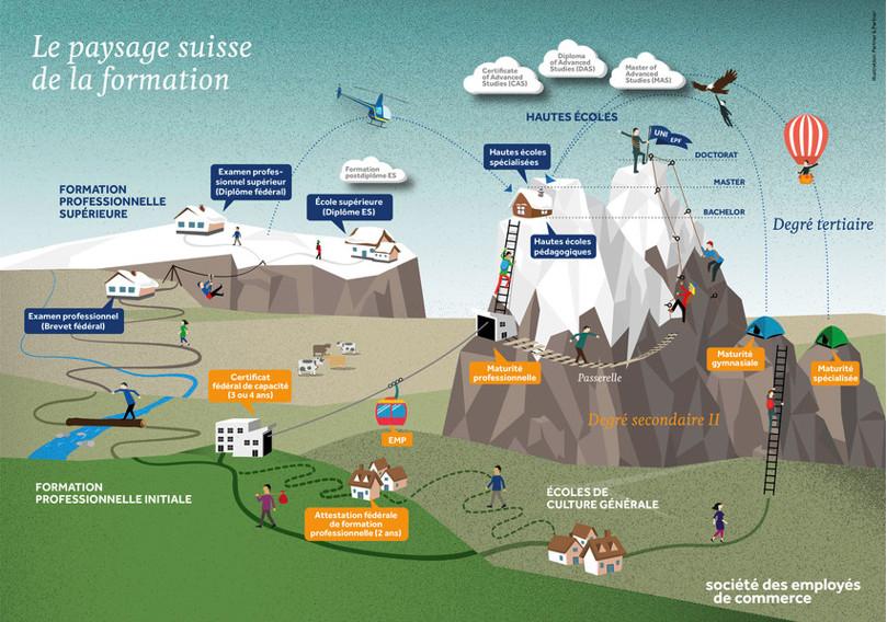 Le paysage suisse de la formation