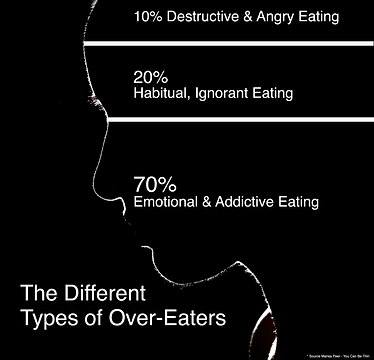 Types of over eaters.png