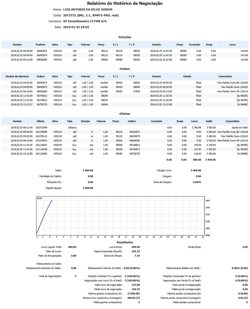 Relatório do Histórico de Negociação Nome:LUIS ANTONIO DA SILVA JUNIOR Conta:2073751 (BRL, 1:1, XPMT5-PRD, real) Corretora:XP Investimentos CCTVM S/A Data:2019.02.25 18:05 Posições HorárioPositionAtivoTipoVolumePreçoS / LT / PHorárioPreçoComissãoSwapLucro 2019.02.25 09:05:5996693872WINJ19sell1.009911599115983952019.02.25 11:42:36983850.000.00146.00 2019.02.25 09:05:5996693875WINJ19sell1.009911599110983952019.02.25 11:42:36983800.000.00147.00 2019.02.25 09:14:5996696280WINJ19sell1.009906098480981802019.02.25 12:12:58984800.000.00116.00 Ordens Horário da AberturaOrdemAtivoTipoVolumePreçoS / LT / PHorárioEstadoComentário 2019.02.25 09:05:5996693872WINJ19sell1.00 / 1.00market99430980902019.02.25 09:05:59filledMax Padrão Curto BG 120109 2019.02.25 09:05:5996693875WINJ19sell1.00 / 1.00market99430980902019.02.25 09:05:59filledMax Padrão Curto 120102 2019.02.25 09:14:5996696280WINJ19sell1.00 / 1.00market99455979902019.02.25 09:14:59filledMax Padrão Curto M5 120110 2019.02.25 11:42:3596746812WINJ19buy1.00 / 1.00983952019.02.25 11:42:36filled[tp 98395] 2019.02.25 11:42:3596746813WINJ19buy1.00 / 1.00983952019.02.25 11:42:36filled[tp 98395] 2019.02.25 12:12:5796755735WINJ19buy1.00 / 1.00984802019.02.25 12:12:58filled[sl 98480] Ofertas HorárioOfertaAtivoTipoDireçãoVolumePreçoOrdemComissãoSwapLucroSaldoComentário 2019.02.25 08:13:40101072009balance0.000.002 786.993 000.00Ajuste de Saldo 2019.02.25 09:05:59101078098WINJ19sellin1.0099115966938720.000.000.003 000.00Max Padrão Curto BG 120109 2019.02.25 09:05:59101078112WINJ19sellin1.0099115966938750.000.000.003 000.00Max Padrão Curto 120102 2019.02.25 09:14:59101079814WINJ19sellin1.0099060966962800.000.000.003 000.00Max Padrão Curto M5 120110 2019.02.25 11:42:36101116067WINJ19buyout1.0098385967468120.000.00146.003 146.00[tp 98395] 2019.02.25 11:42:36101116068WINJ19buyout1.0098380967468130.000.00147.003 293.00[tp 98395] 2019.02.25 12:12:58101122996WINJ19buyout1.0098480967557350.000.00116.003 409.00[sl 98480] 0.000.00409.003 409.00 Sa