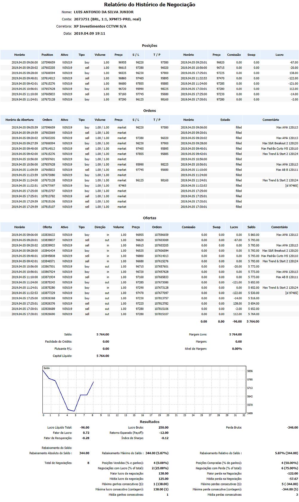 Relatório do Histórico de Negociação Nome:LUIS ANTONIO DA SILVA JUNIOR Conta:2073751 (BRL, 1:1, XPMT5-PRD, real) Corretora:XP Investimentos CCTVM S/A Data:2019.04.09 19:11 Posições HorárioPositionAtivoTipoVolumePreçoS / LT / PHorárioPreçoComissãoSwapLucro 2019.04.05 09:06:00107596659WINJ19buy1.009695596220975802019.04.05 09:20:01966200.000.00-67.00 2019.04.05 09:20:02107603205WINJ19sell1.009661597380960202019.04.05 10:56:00967150.000.00-20.00 2019.04.05 09:28:00107606594WINJ19buy1.009653596230979002019.04.05 17:25:01972250.000.00138.00 2019.04.05 09:40:01107614013WINJ19sell1.009686097465958952019.04.05 11:32:53974700.000.00-122.00 2019.04.05 09:42:01107615276WINJ19sell1.009668097855958852019.04.05 11:24:00972850.000.00-121.00 2019.04.05 10:56:01107657628WINJ19buy1.009672095990982252019.04.05 17:30:01972800.000.00112.00 2019.04.05 11:10:00107665833WINJ19sell1.009716097745956802019.04.05 17:25:00972300.000.00-14.00 2019.04.05 11:24:01107673128WINJ19buy1.009729096125981602019.04.05 17:30:01972800.000.00-2.00 Ordens Horário da AberturaOrdemAtivoTipoVolumePreçoS / LT / PHorárioEstadoComentário 2019.04.05 09:05:59107596659WINJ19buy1.00 / 1.00market96220975802019.04.05 09:06:00filledMax AMA 120113 2019.04.05 09:19:59107603069WINJ19sell1.00 / 1.00market2019.04.05 09:20:01filled 2019.04.05 09:20:02107603205WINJ19sell1.00 / 1.00market97380960202019.04.05 09:20:02filledMax AMA 120113 2019.04.05 09:27:59107606594WINJ19buy1.00 / 1.00market96230979002019.04.05 09:28:00filledMax S&R Breakout 2 120120 2019.04.05 09:40:00107614013WINJ19sell1.00 / 1.00market97465958952019.04.05 09:40:01filledMax Padrão Curto M5 120110 2019.04.05 09:42:00107615276WINJ19sell1.00 / 1.00market97855958852019.04.05 09:42:01filledMax Trend & Start 2 120124 2019.04.05 10:56:00107657601WINJ19buy1.00 / 1.00market2019.04.05 10:56:00filled 2019.04.05 10:56:00107657628WINJ19buy1.00 / 1.00market95990982252019.04.05 10:56:01filledMax AMA 120113 2019.04.05 11:09:59107665833WINJ19sell1.00 / 1.00market97745956802019.0