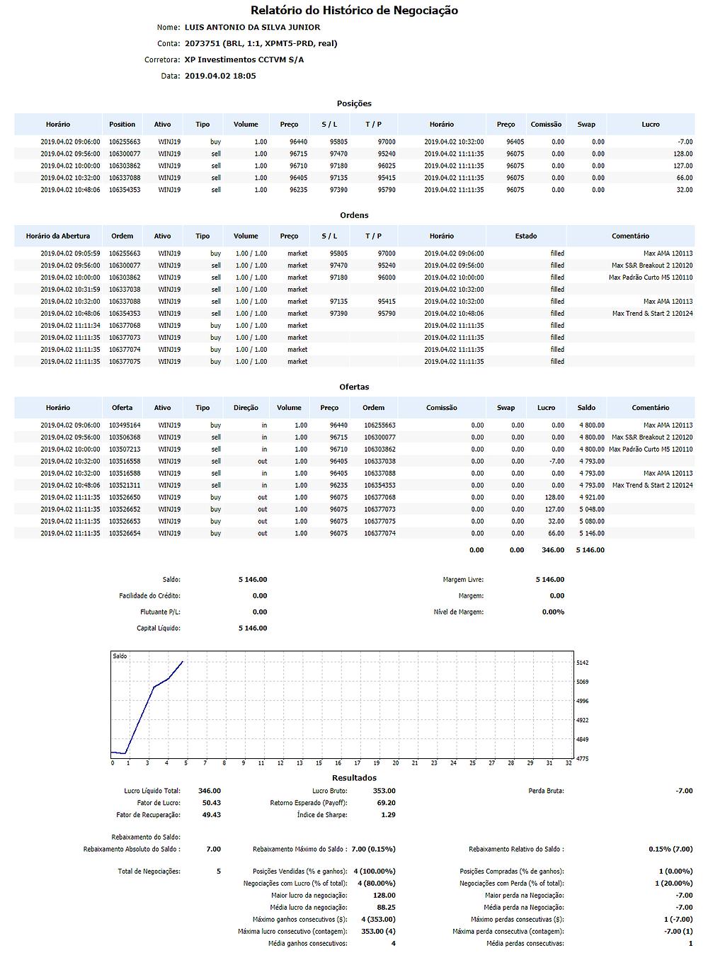 Relatório do Histórico de Negociação Nome:LUIS ANTONIO DA SILVA JUNIOR Conta:2073751 (BRL, 1:1, XPMT5-PRD, real) Corretora:XP Investimentos CCTVM S/A Data:2019.04.02 18:05 Posições HorárioPositionAtivoTipoVolumePreçoS / LT / PHorárioPreçoComissãoSwapLucro 2019.04.02 09:06:00106255663WINJ19buy1.009644095805970002019.04.02 10:32:00964050.000.00-7.00 2019.04.02 09:56:00106300077WINJ19sell1.009671597470952402019.04.02 11:11:35960750.000.00128.00 2019.04.02 10:00:00106303862WINJ19sell1.009671097180960252019.04.02 11:11:35960750.000.00127.00 2019.04.02 10:32:00106337088WINJ19sell1.009640597135954152019.04.02 11:11:35960750.000.0066.00 2019.04.02 10:48:06106354353WINJ19sell1.009623597390957902019.04.02 11:11:35960750.000.0032.00 Ordens Horário da AberturaOrdemAtivoTipoVolumePreçoS / LT / PHorárioEstadoComentário 2019.04.02 09:05:59106255663WINJ19buy1.00 / 1.00market95805970002019.04.02 09:06:00filledMax AMA 120113 2019.04.02 09:56:00106300077WINJ19sell1.00 / 1.00market97470952402019.04.02 09:56:00filledMax S&R Breakout 2 120120 2019.04.02 10:00:00106303862WINJ19sell1.00 / 1.00market97180960002019.04.02 10:00:00filledMax Padrão Curto M5 120110 2019.04.02 10:31:59106337038WINJ19sell1.00 / 1.00market2019.04.02 10:32:00filled 2019.04.02 10:32:00106337088WINJ19sell1.00 / 1.00market97135954152019.04.02 10:32:00filledMax AMA 120113 2019.04.02 10:48:06106354353WINJ19sell1.00 / 1.00market97390957902019.04.02 10:48:06filledMax Trend & Start 2 120124 2019.04.02 11:11:34106377068WINJ19buy1.00 / 1.00market2019.04.02 11:11:35filled 2019.04.02 11:11:35106377073WINJ19buy1.00 / 1.00market2019.04.02 11:11:35filled 2019.04.02 11:11:35106377074WINJ19buy1.00 / 1.00market2019.04.02 11:11:35filled 2019.04.02 11:11:35106377075WINJ19buy1.00 / 1.00market2019.04.02 11:11:35filled Ofertas HorárioOfertaAtivoTipoDireçãoVolumePreçoOrdemComissãoSwapLucroSaldoComentário 2019.04.02 09:06:00103495164WINJ19buyin1.00964401062556630.000.000.004 800.00Max AMA 120113 2019.04.02 09:56:00103506368WINJ19sellin1.009