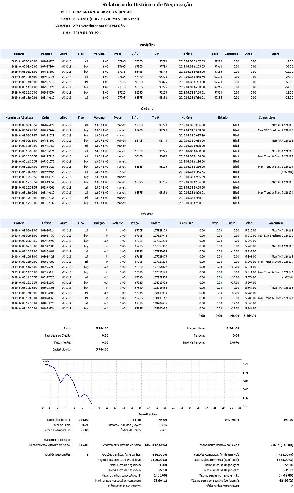 Relatório do Histórico de Negociação Nome:LUIS ANTONIO DA SILVA JUNIOR Conta:2073751 (BRL, 1:1, XPMT5-PRD, real) Corretora:XP Investimentos CCTVM S/A Data:2019.04.09 19:11 Posições HorárioPositionAtivoTipoVolumePreçoS / LT / PHorárioPreçoComissãoSwapLucro 2019.04.08 09:06:00107826129WINJ19sell1.009720597630967702019.04.08 09:37:59972250.000.00-4.00 2019.04.08 09:08:00107827944WINJ19buy1.009714597260977902019.04.08 11:33:53973100.000.0033.00 2019.04.08 09:38:00107853307WINJ19buy1.009723596495983452019.04.08 10:58:00971850.000.00-10.00 2019.04.08 10:58:00107925476WINJ19sell1.009718597920962752019.04.08 12:35:59973200.000.00-27.00 2019.04.08 11:00:00107927210WINJ19sell1.009724598400968752019.04.08 11:24:00975200.000.00-55.00 2019.04.08 11:24:00107951420WINJ19buy1.009751096365982252019.04.08 16:00:00972150.000.00-59.00 2019.04.08 12:36:00108013654WINJ19buy1.009732096595982552019.04.08 17:30:01973800.000.0012.00 2019.04.08 16:00:01108149117WINJ19sell1.009720598375968302019.04.08 17:30:01973850.000.00-36.00 Ordens Horário da AberturaOrdemAtivoTipoVolumePreçoS / LT / PHorárioEstadoComentário 2019.04.08 09:05:59107826129WINJ19sell1.00 / 1.00market97630967702019.04.08 09:06:00filledMax AMA 120113 2019.04.08 09:08:00107827944WINJ19buy1.00 / 1.00market96400977902019.04.08 09:08:00filledMax S&R Breakout 2 120120 2019.04.08 09:37:59107853238WINJ19buy1.00 / 1.00market2019.04.08 09:37:59filled 2019.04.08 09:38:00107853307WINJ19buy1.00 / 1.00market96495983452019.04.08 09:38:00filledMax AMA 120113 2019.04.08 10:58:00107925458WINJ19sell1.00 / 1.00market2019.04.08 10:58:00filled 2019.04.08 10:58:00107925476WINJ19sell1.00 / 1.00market97920962752019.04.08 10:58:00filledMax AMA 120113 2019.04.08 10:59:59107927210WINJ19sell1.00 / 1.00market98400968752019.04.08 11:00:00filledMax Trend & Start 2 120124 2019.04.08 11:23:59107951372WINJ19buy1.00 / 1.00market2019.04.08 11:24:00filled 2019.04.08 11:24:00107951420WINJ19buy1.00 / 1.00market96365982252019.04.08 11:24:00filledMax Trend & Start 2 12