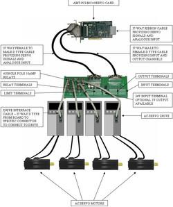 Example drive setup