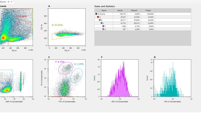 Beautiful Facs data!