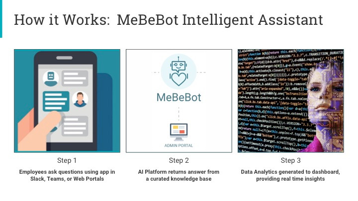 MeBeBot's Intelligent Assistant