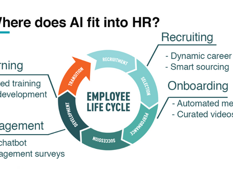 How will HR budget for Artificial Intelligence (AI) solutions in 2020?