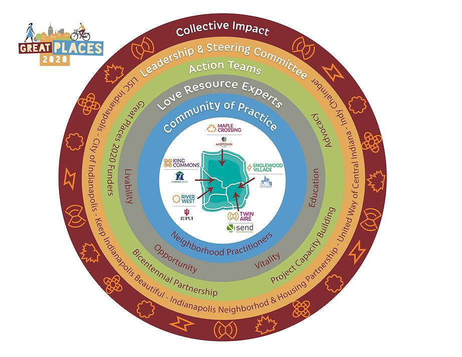 Great Places Circular Diagram_final.jpg