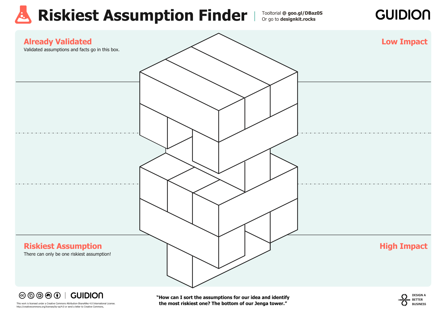 Riskiest Assumption Finder