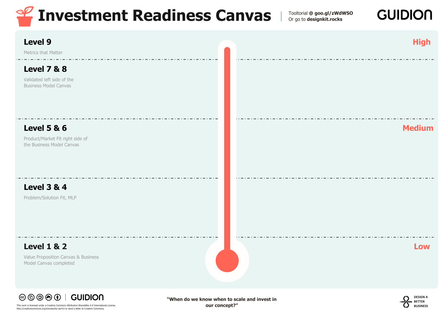 Investment Readiness Canvas