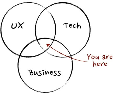 Product management, profit and loss, accountability Venn diagram that demonstrates how business, technology and user experience UX overlap is where product management comes together.