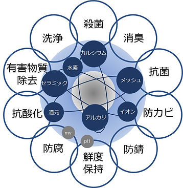 ユニウォッシュ機能イメージ