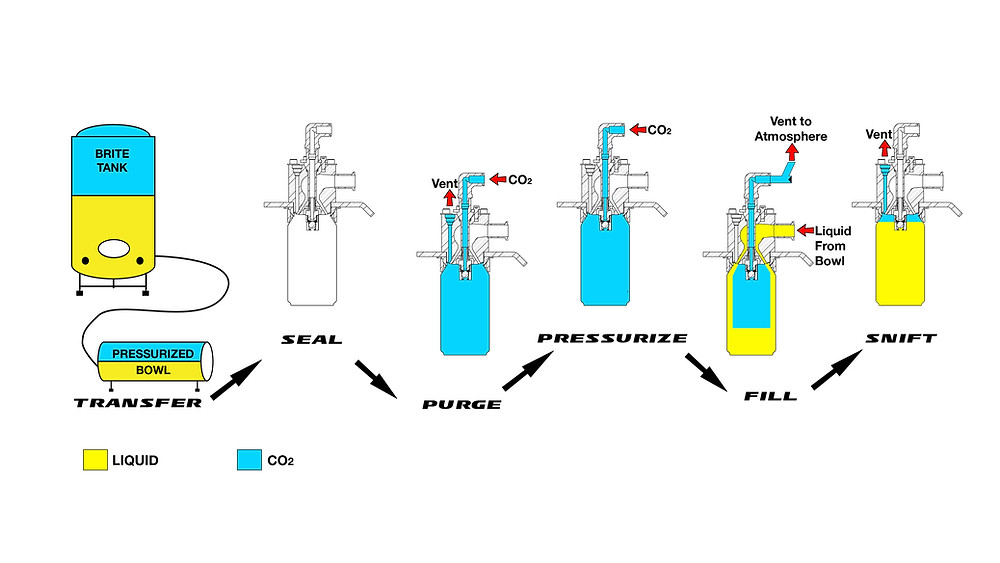 Counter pressure canning diagram