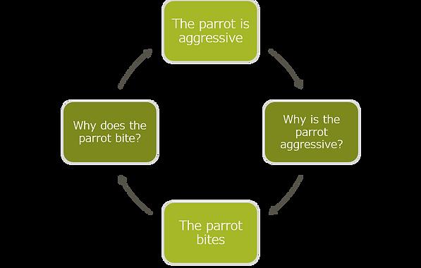 circular reasoning chart.png
