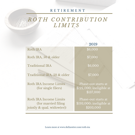 2019 Roth IRA Contribution Limits.png