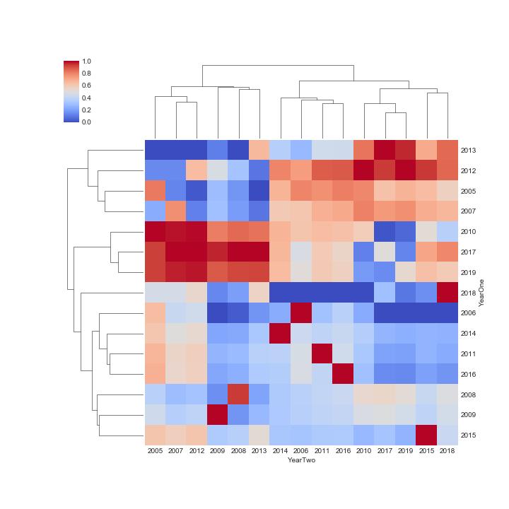 Figure 1. Seaborn Clustermap, Dove, OT-HT+DT, & OT-HT, Regression slope