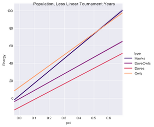 Figure 5.  Population Fitness by Species, Less Linear Years