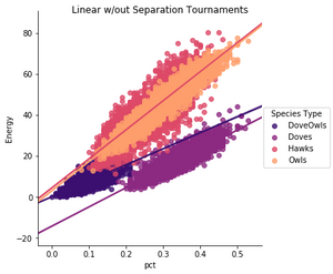 igure 3. Population Fitness by Species, Linear w/out SeparationTournament Years