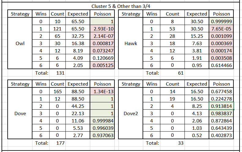 Table 2. Poisson Significance of Tournament Results by Round & Species Type, Years Other than 3-4