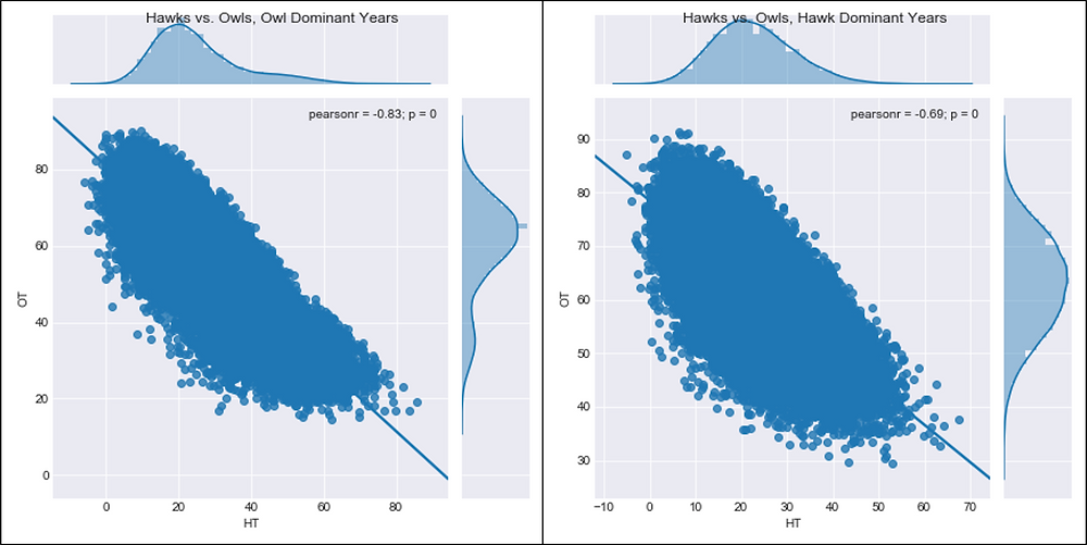 Figure 3.  Hawk vs. Owls Fitness Regression Plot, without Dove-Owl Surge