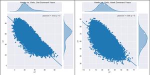 Figure 3. Hawk vs. Owls Fitness Regression Plot, without Dove-Owl Surge