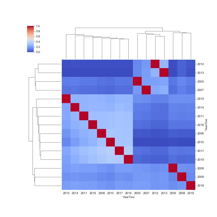 Figure 1. Seaborn Clustermap, Owl vs. Hawk, Regression r-value