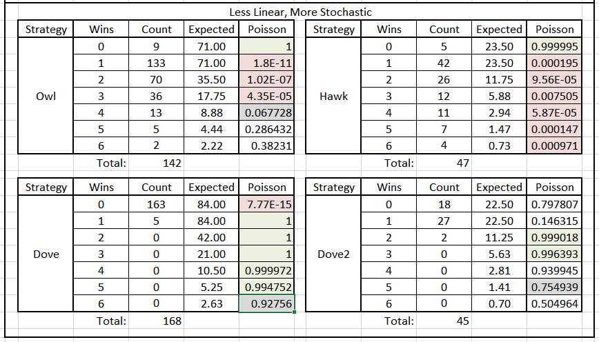 Table 3. Poisson Significance of Tournament Results by Round & Species Type, Less Linear Years