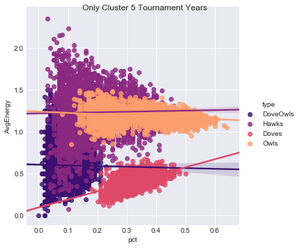 Figure 2.  Individual Fitness by Species, Years Other than Cluster 3-4
