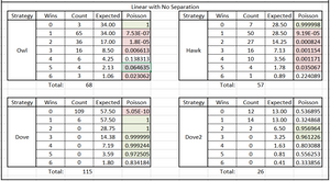 Table 2. Poisson Significance of Tournament Results by Round & Species Type, Linear w/out Separation