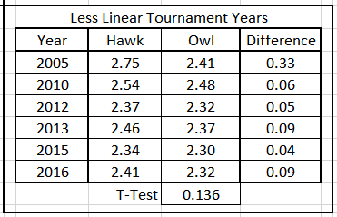 Table7.  Average Predicted Energy, Hawks & Owls, Less Linear Tournament Years