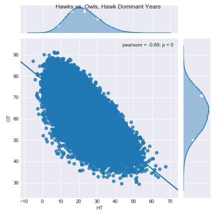 Figure 6.  Hawk vs. Owl, Best Fit Linear Regression, Hawk Dominant Years, Cost = 1.5