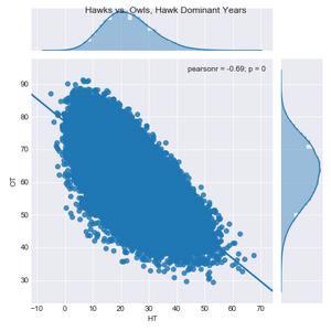 Figure 6.  Hawk vs. Owl, Best Fit Linear Regression, Hawk Dominant Years, Cost = 1.5