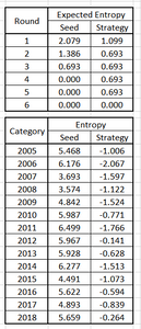 Figure 1. Expected Entropy by Round & Actual Adjusted Entropy by Tournament Year, Seed & Strategy