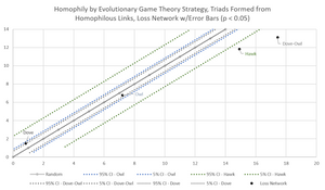 Figure 3. Homophily by Strategy, Triads from Homophilous Links, Loss Network w/Error Bars