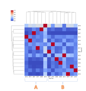 Figure 2. Seaborn Cluster Map byStrategy & Year Combination, Total R-Value, Hawk->Dove-Owl & Owl->Dove