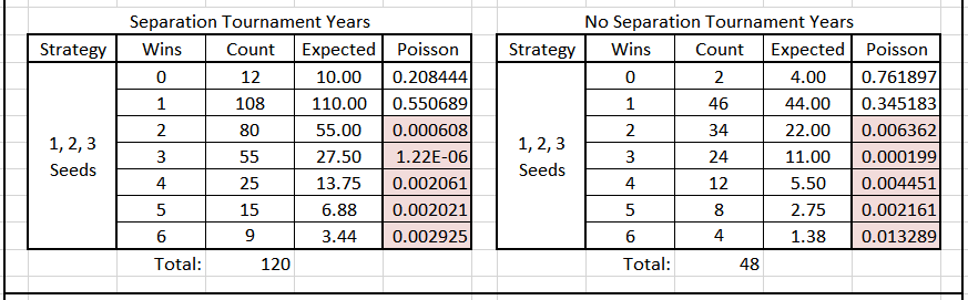 Table 3.  Poisson Significance of First Round Loss by Seeds 1-3, Separated vs. Un-separated Years