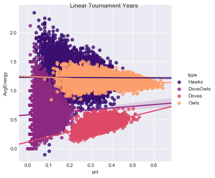 Figure 6.  Individual Fitness by Species, Linear Years