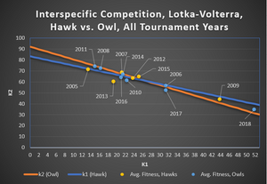 Figure 1. Lotka-Volterra, Inter-species Competition Plot, All Tournament Years