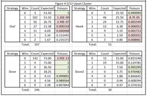 Table 2. Poisson Significance of Tournament Results by Round & Species Type, Figure 4 5/12 Cluster