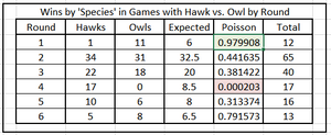 Figure 2. Wins by 'Species' in Games with Hawk vs. Owl by Round