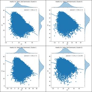 Figure 6. Hawk vs. Owls Fitness Regression Plot, withDove-Owl Surge, Clusters A to D