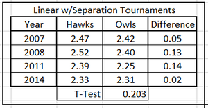 Table 5. Average Predicted Energy, Hawks & Owls, Linear Tournament Years with Separtion