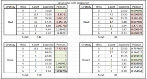 Table 1. Poisson Significance of Tournament Results by Round & Species Type, Less Linear w/Separation