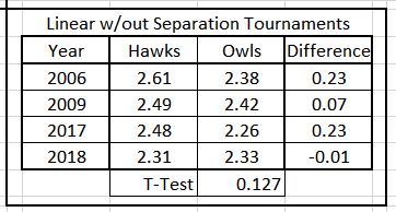 Table 6.  Average Predicted Energy, Hawks & Owls, Linear Years with No Separation