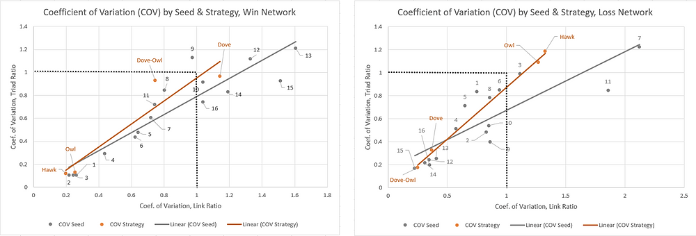 Figure 2. Coefficient of Variation (COV) for In vs. Out Caste Link & Triad Formation by Seed & Strategy, Win & Loss Networks