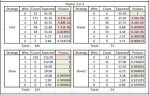 Table 1. Poisson Significance of Tournament Results by Round & Species Type, Cluster 3-4 Years